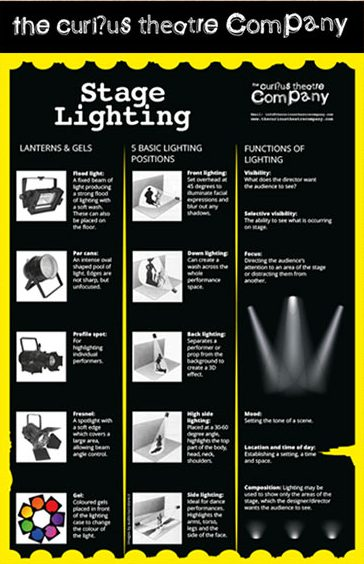 Stage lighting Poster